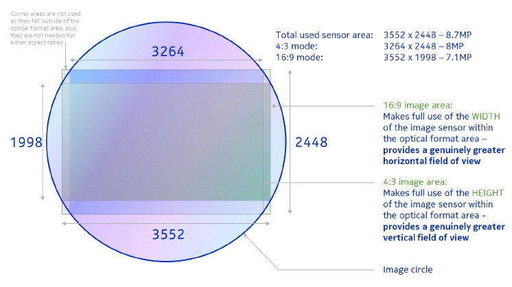 Nokia Lumia 920 Sensor & Resolution