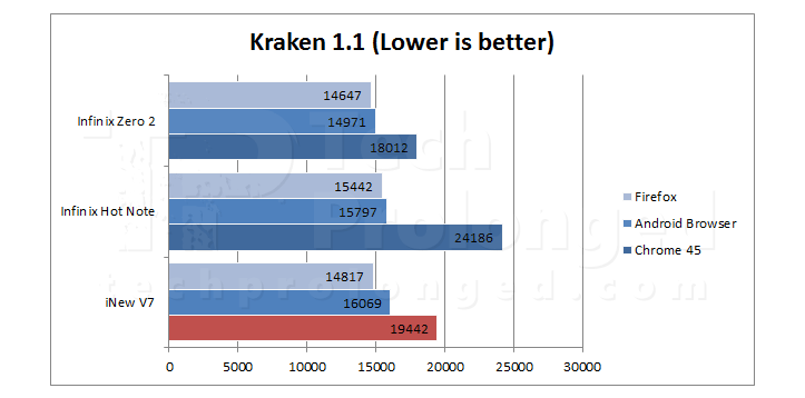 inew-v7-kraken-benchmark-comparison