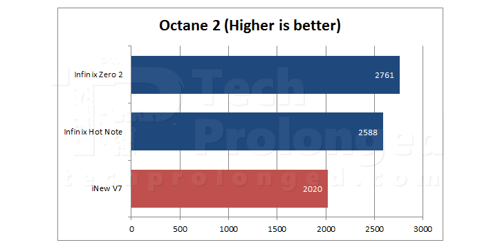 inew-v7-octane2-benchmark-comparison