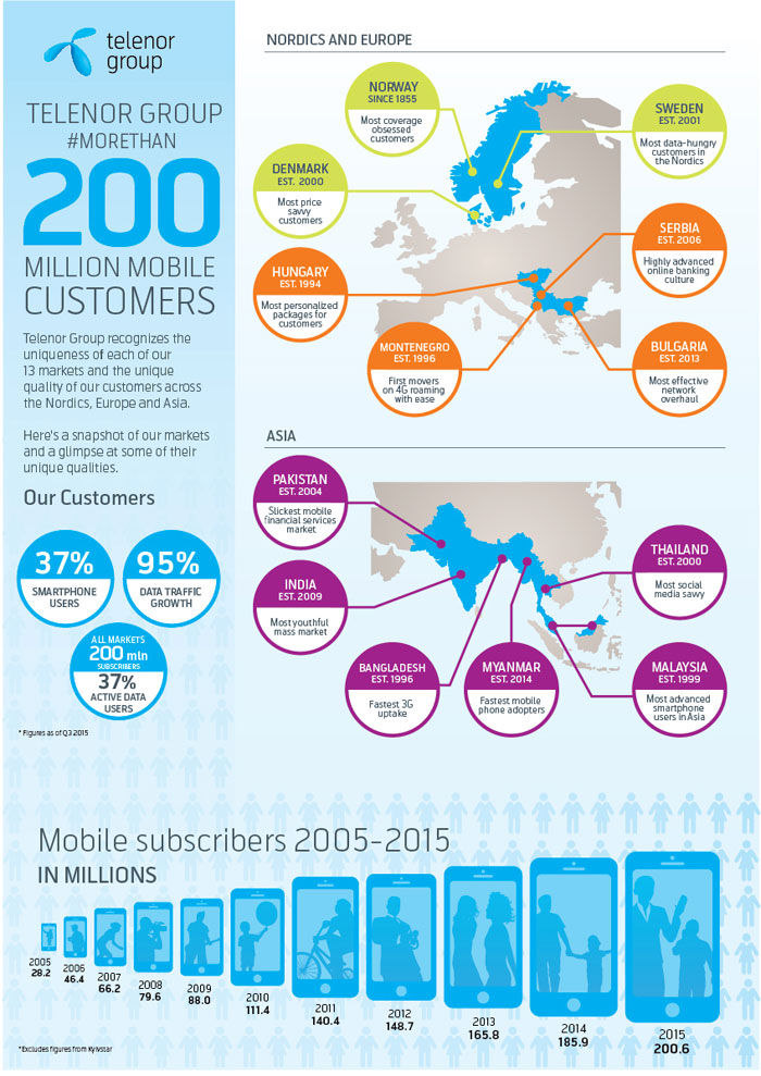 telenor-200-mil-customers