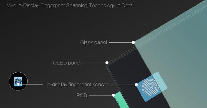 Vivo Synaptic Fingerprint Scanner Design