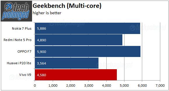 Vivo V9 - Geekbench Multi-core