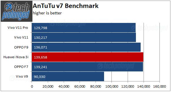 Nova 3i Benchmark AnTuTu
