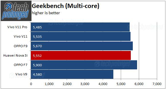 Nova 3i Benchmark Geekbench multi-core