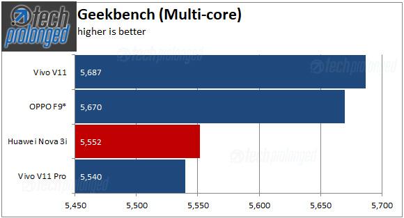 Vivo V11 Geekbench Multi Score