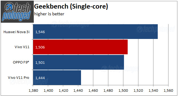 Vivo V11 Geekbench Single Score